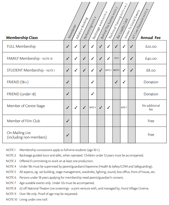 Table of membership types, entitlements, and fees